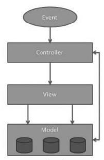 Mean stack architecture angularjs nodejs expressjs and for Angularjs 2 architecture