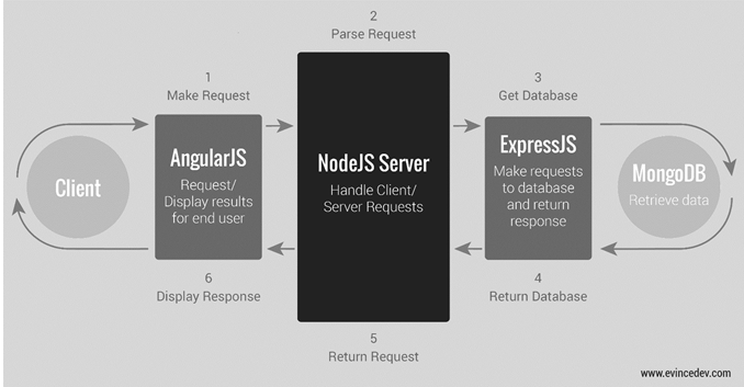 Mean stack architecture angularjs nodejs expressjs and for What does architecture mean