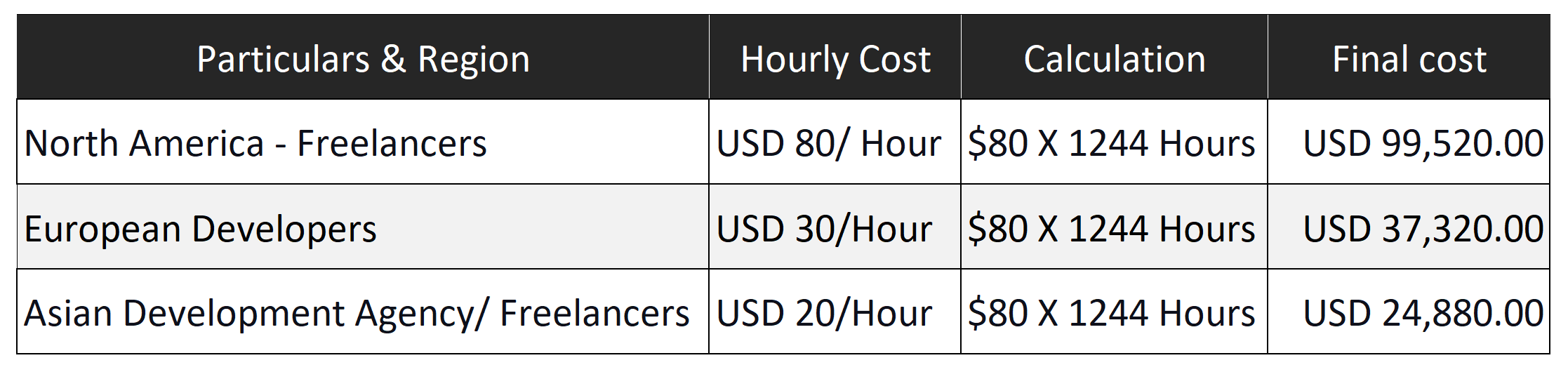Cost estimation for grocery app development
