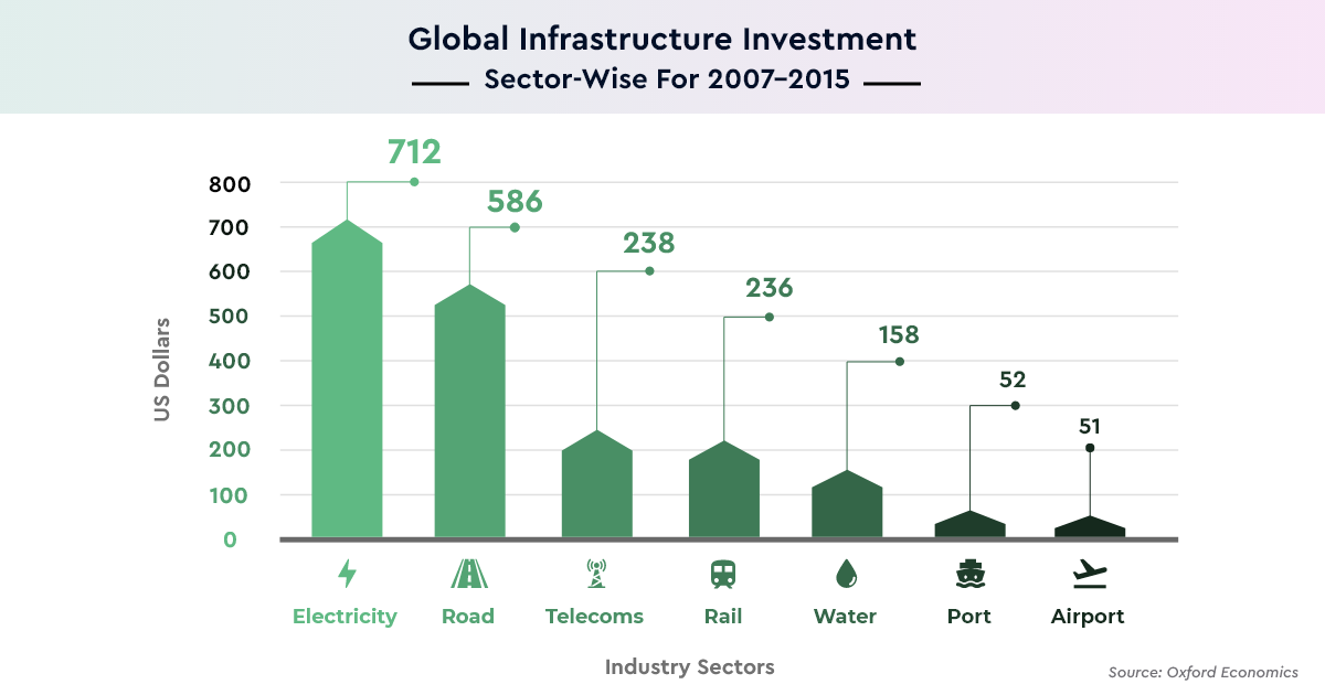 Global Infrastructure Sector Wise