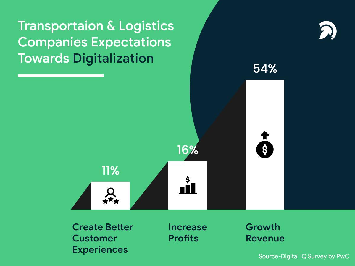 Transportation & Logistics' Companies Expectation Towards Digitization
